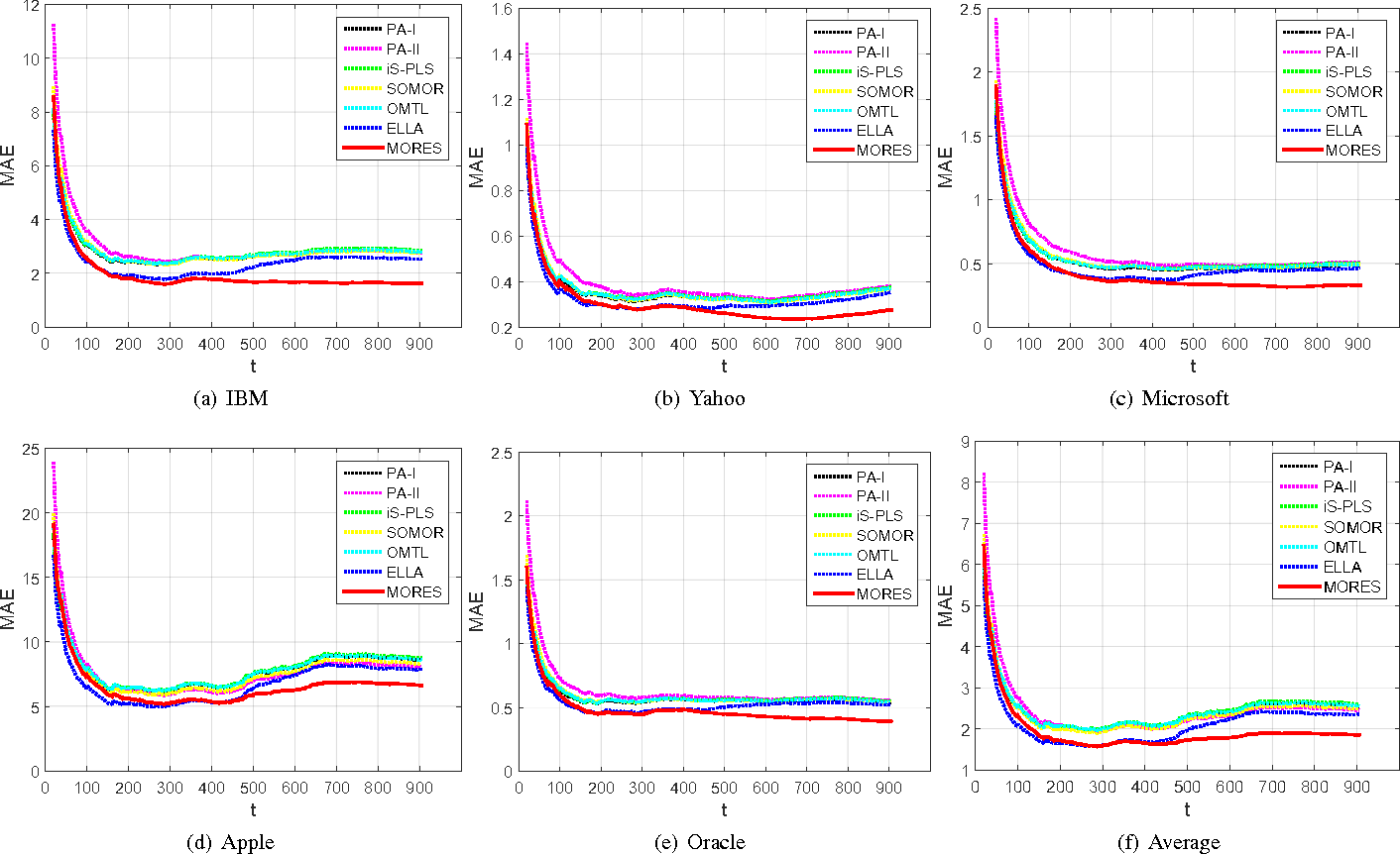 Figure 4 for Dynamic Structure Embedded Online Multiple-Output Regression for Stream Data