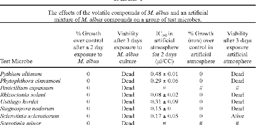 Table 1 from molecular cloning a laboratory manual 2 edition table 1 fandeluxe Gallery