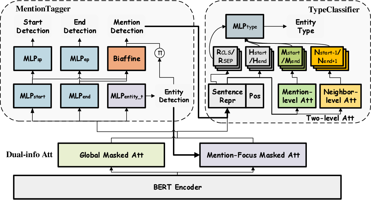 Figure 3 for BoningKnife: Joint Entity Mention Detection and Typing for Nested NER via prior Boundary Knowledge