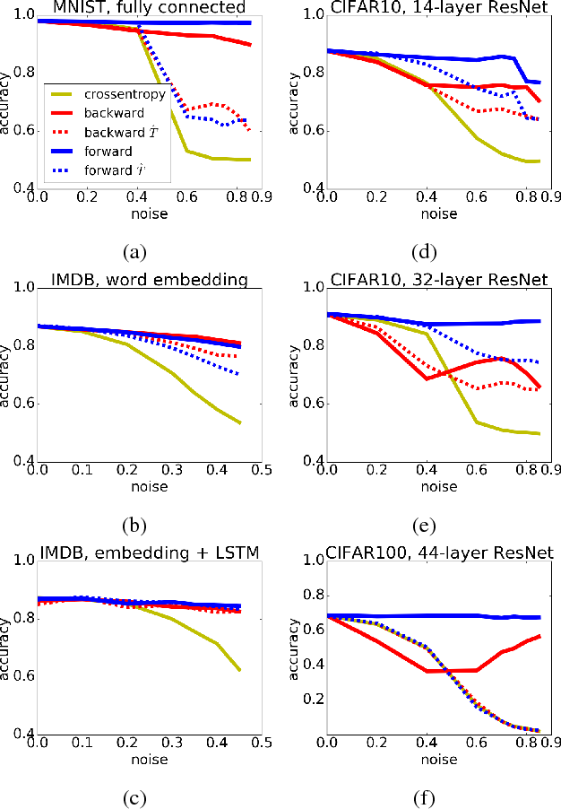 Figure 2 for Making Deep Neural Networks Robust to Label Noise: a Loss Correction Approach
