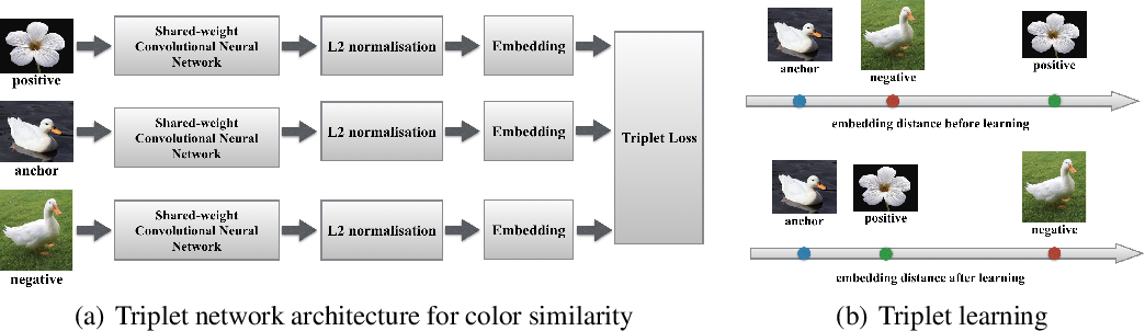 Figure 1 for Deep Ranking with Adaptive Margin Triplet Loss