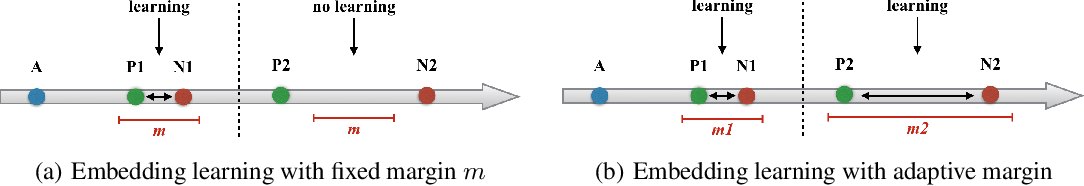 Figure 3 for Deep Ranking with Adaptive Margin Triplet Loss