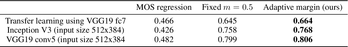 Figure 4 for Deep Ranking with Adaptive Margin Triplet Loss