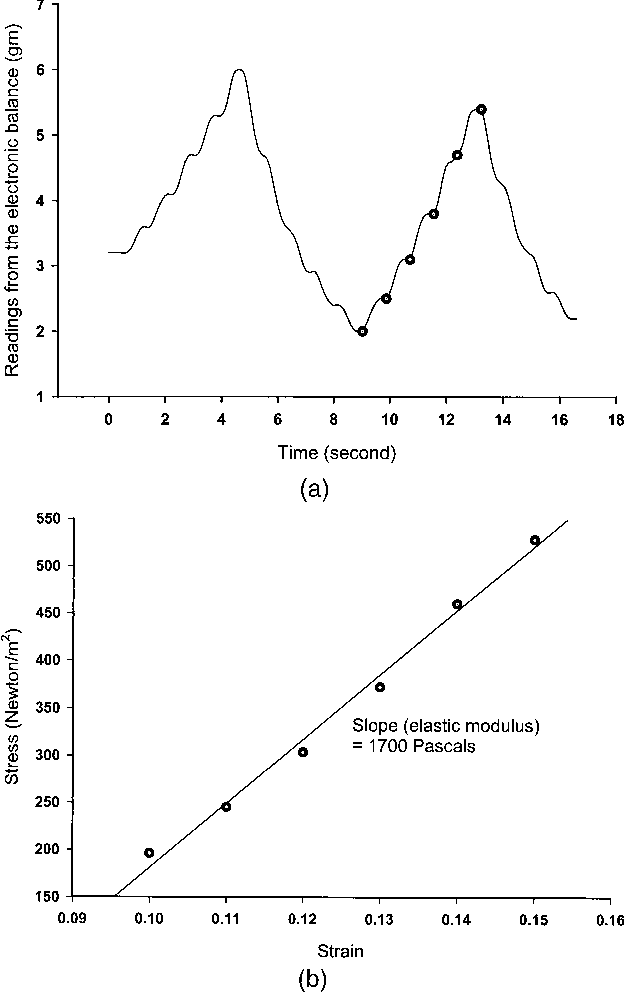 Figure 2 From Elastic Modulus Measurements Of Human Liver And