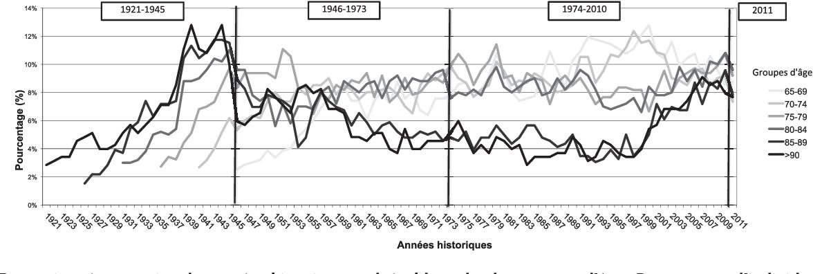Figure 3: Perception rétrospective des années historiques vulnérables selon les groupes d'âge . Pourcentage d'individus ayant indiqué un moment vulnérable selon la colonne des années historiques correspondant au moment de la perception (de 1921 à 2011) et l'appartenance à un groupe d'âge au moment de l'interview (lignes claires pour les groupes d'âge les plus jeunes et à l'inverse, lignes plus foncées pour les plus âgés). Pour tester des différences signifi catives parmi les groupes d'âge sur l'évaluation rétrospective de vulnérabilité la colonne des années historiques est partagée en quatre périodes (1921-1945, 1946-1973, 1974-2010, 2011).