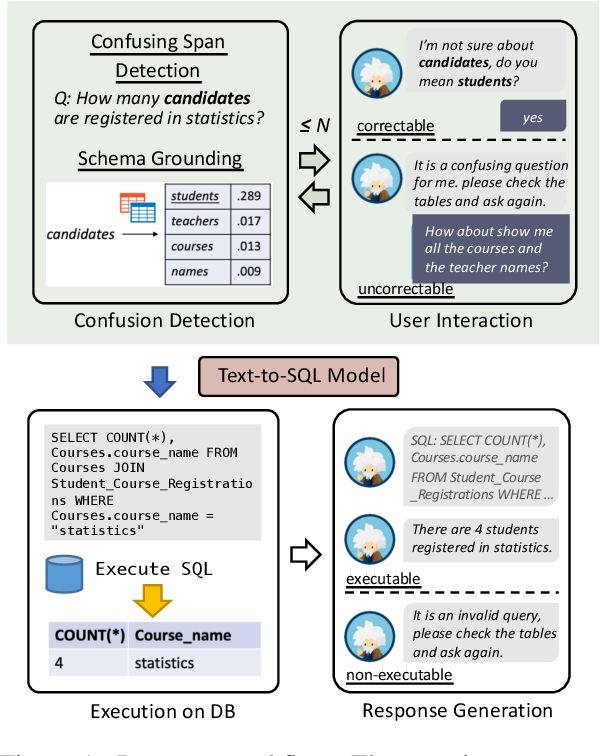 Figure 1 for Photon: A Robust Cross-Domain Text-to-SQL System