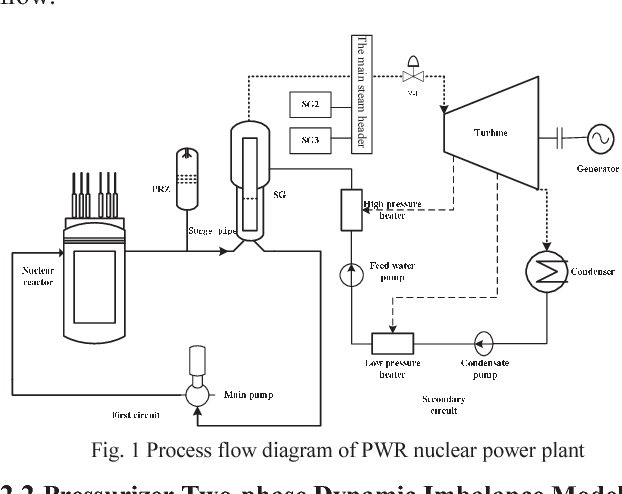 Mechanism model of pressurizer in the pressurized water reactor figure 1 ccuart Choice Image