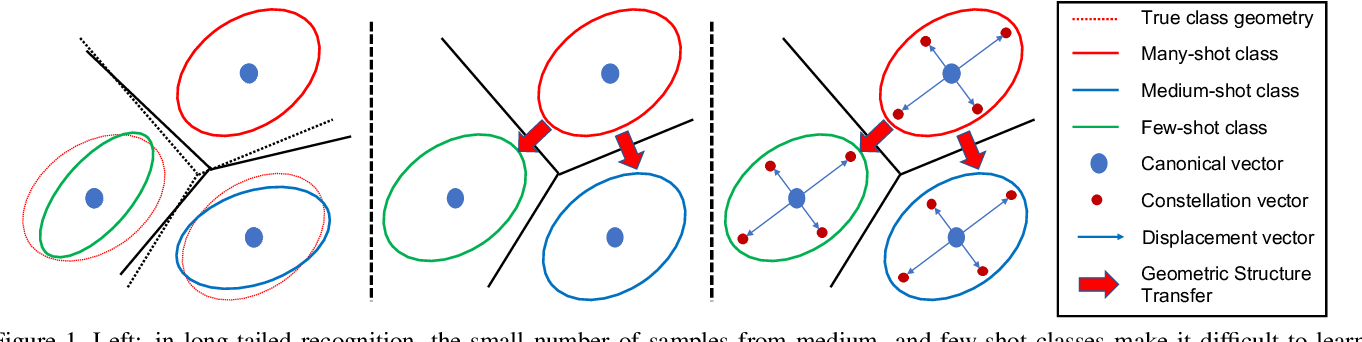 Figure 1 for GistNet: a Geometric Structure Transfer Network for Long-Tailed Recognition