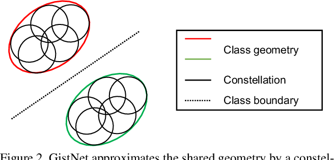 Figure 3 for GistNet: a Geometric Structure Transfer Network for Long-Tailed Recognition