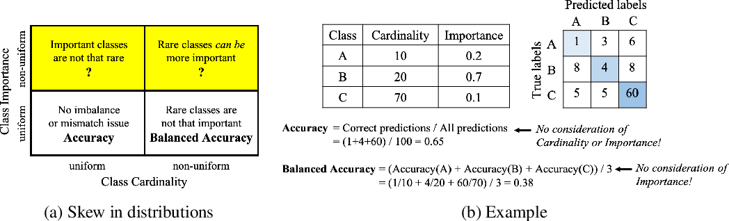 Figure 1 for Class-Weighted Evaluation Metrics for Imbalanced Data Classification