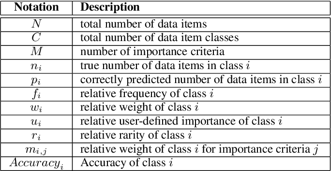Figure 2 for Class-Weighted Evaluation Metrics for Imbalanced Data Classification
