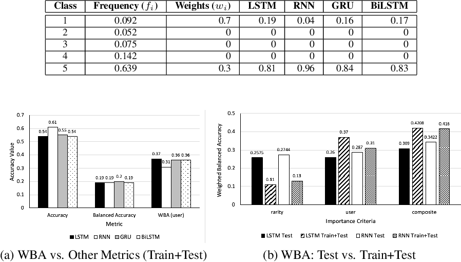 Figure 4 for Class-Weighted Evaluation Metrics for Imbalanced Data Classification