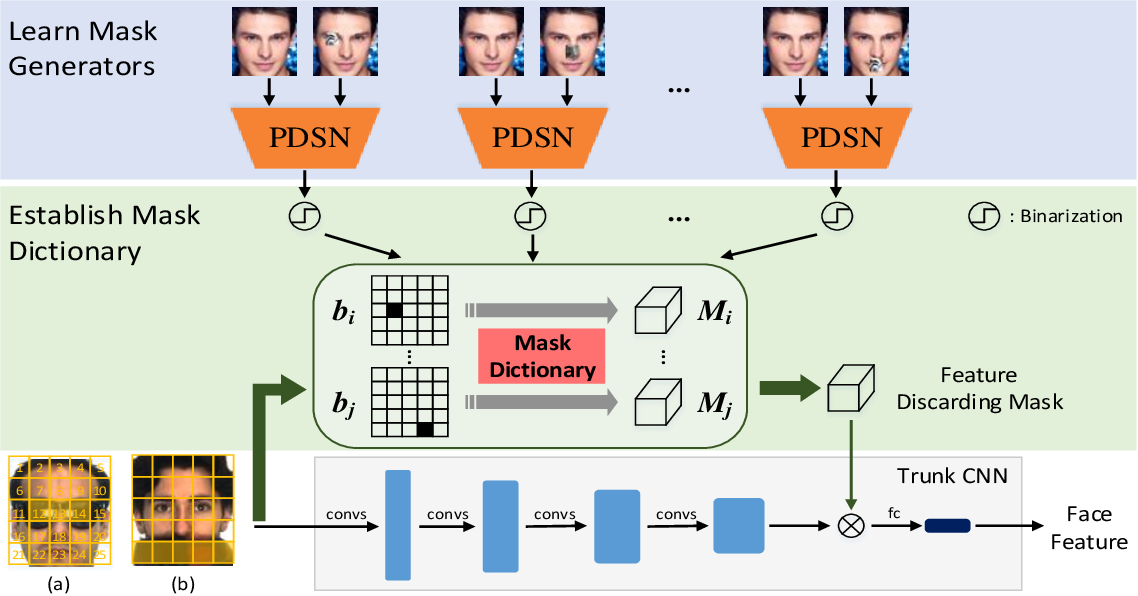 Figure 1 for Occlusion Robust Face Recognition Based on Mask Learning with PairwiseDifferential Siamese Network