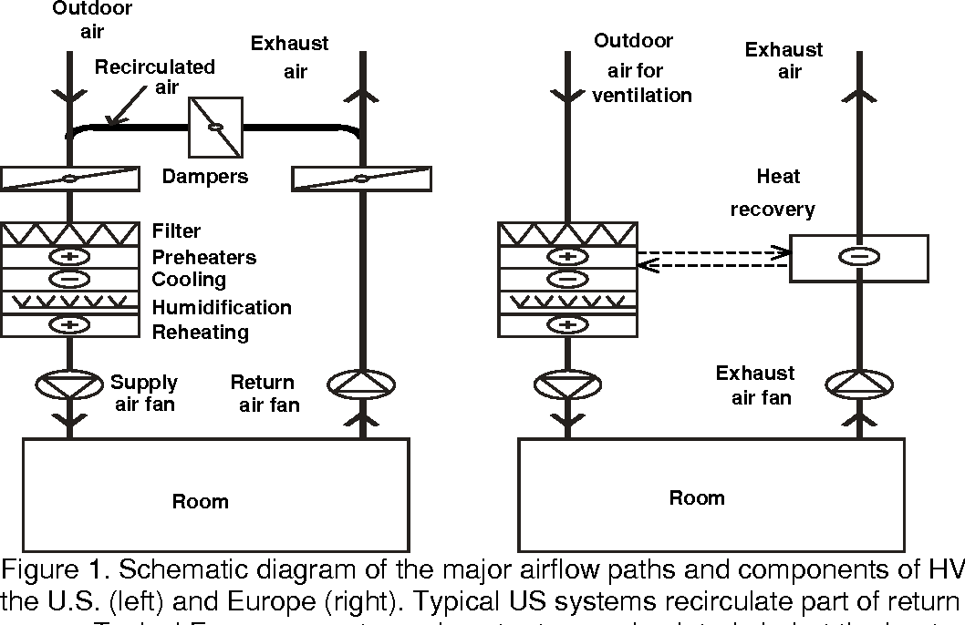 Figure 1 from Association of ventilation system type with SBS