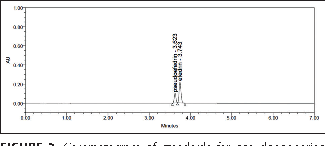 Figure 3 from Chemical composition of various Ephedra