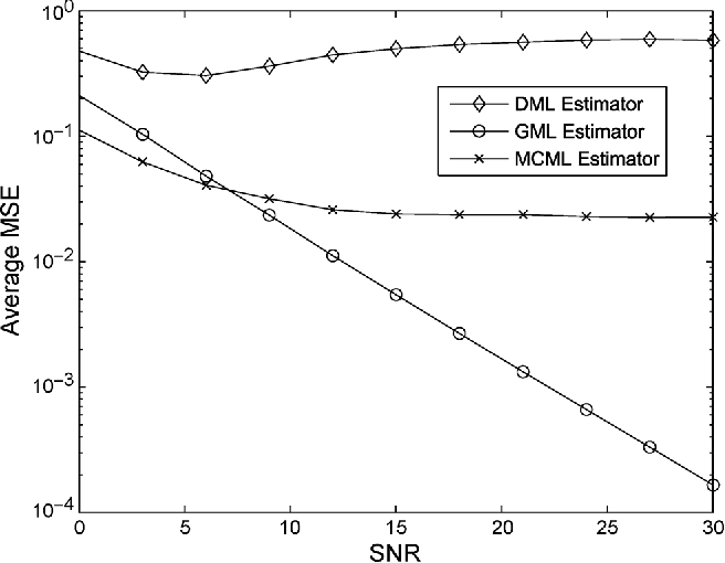 Fig. 2. Average MSE of the DML, GML, and MCML algorithms for the esti-