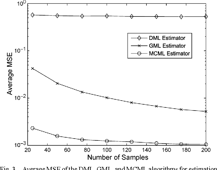 Fig. 3. AverageMSE of the DML, GML, andMCML algorithms for estimation of , plotted versus for and an SNR of 20 dB. For the MCML algorithm, we use two pilots to estimate .