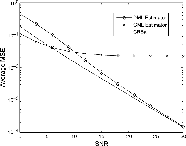 Fig. 4. Average MSE of the DML and GML algorithms for the estimation of
