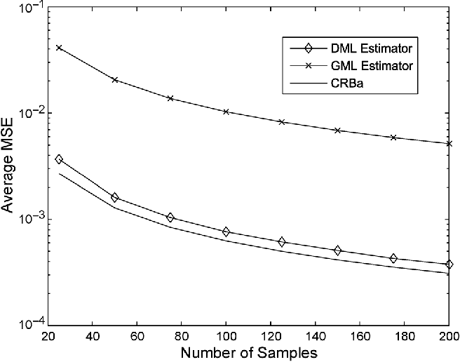 Fig. 5. Average MSE of the DML and GML algorithms for the estimation of