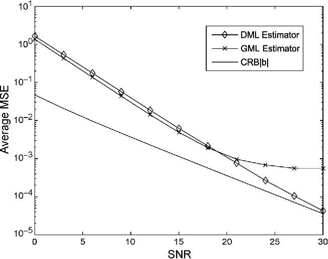 Fig. 6. Average MSE of the DML and GML algorithms for the estimation of