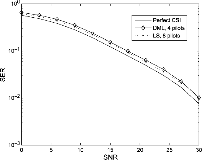 Fig. 8. Average SER versus SNR for the DML and LS estimators for , assuming the channel is fixed for the duration of 40 samples. We use 4 pilots
