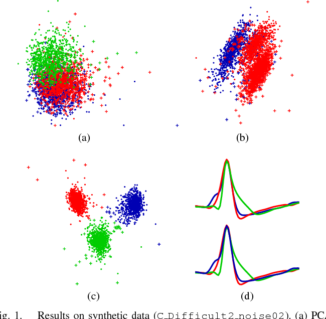 Figure 1 for Unsupervised Spike Sorting Based on Discriminative Subspace Learning