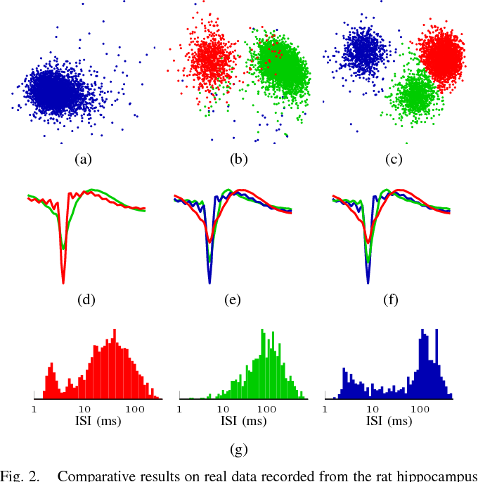 Figure 2 for Unsupervised Spike Sorting Based on Discriminative Subspace Learning