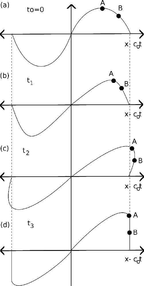 High-Energy-Density Physics: Fundamentals, Inertial Fusion, and Experimental Astrophysics (Shock Wav