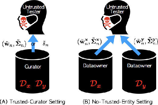 Figure 1 for A Differentially Private Kernel Two-Sample Test