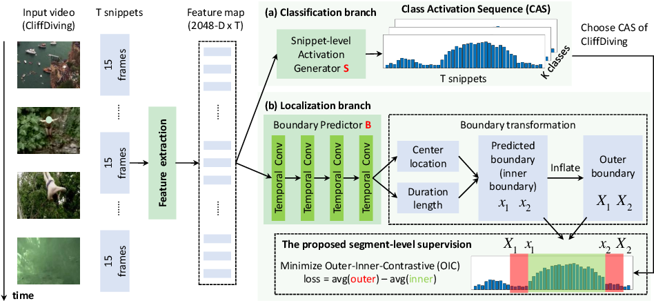 Figure 3 for AutoLoc: Weakly-supervised Temporal Action Localization