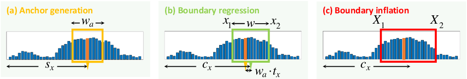 Figure 4 for AutoLoc: Weakly-supervised Temporal Action Localization