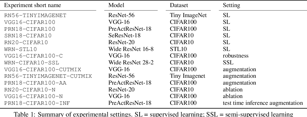Figure 2 for ImCLR: Implicit Contrastive Learning for Image Classification