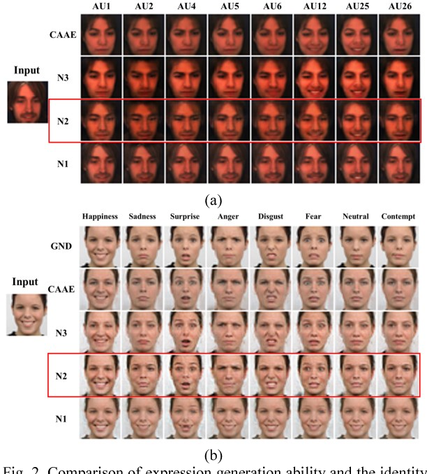 Figure 2 for Photorealistic Facial Expression Synthesis by the Conditional Difference Adversarial Autoencoder