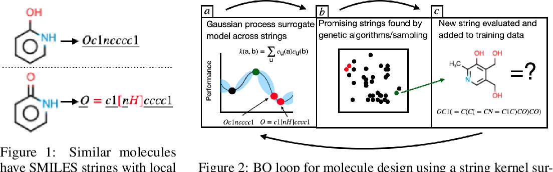 Figure 1 for BOSS: Bayesian Optimization over String Spaces