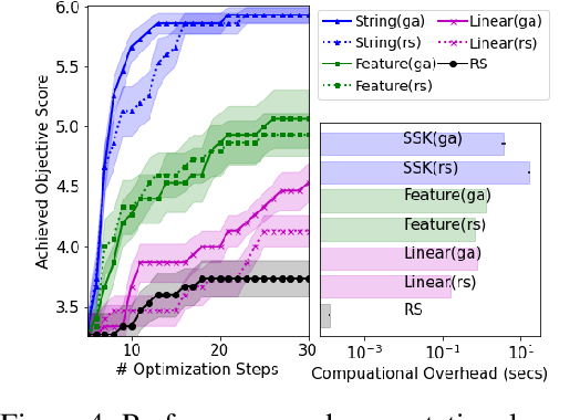 Figure 4 for BOSS: Bayesian Optimization over String Spaces