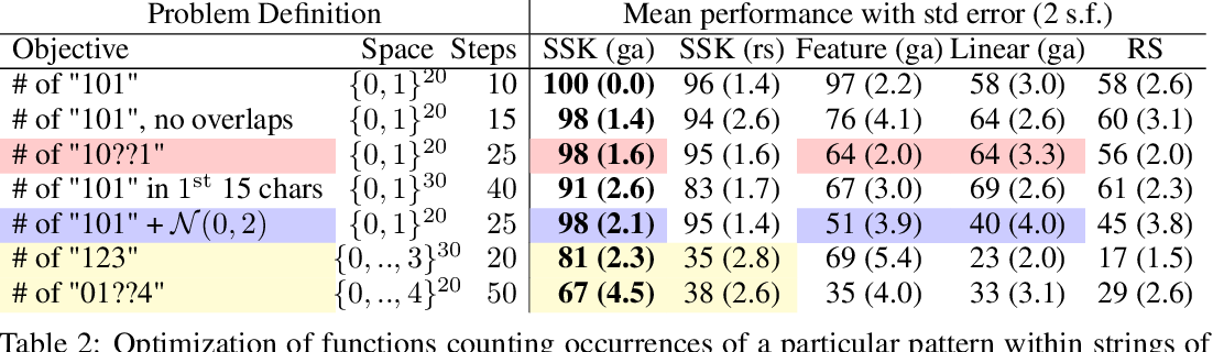 Figure 3 for BOSS: Bayesian Optimization over String Spaces