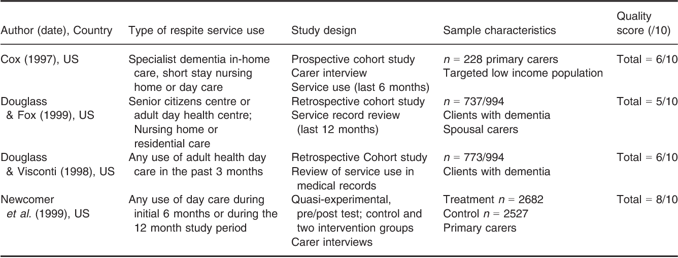 Table 1 Longitudinal and experimental studies included in the review