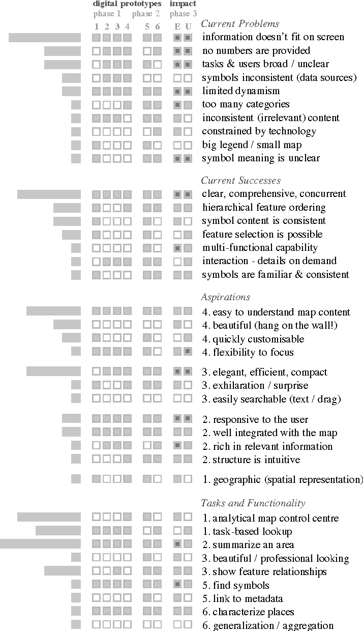 Figure 2 from Rethinking Map Legends with Visualization
