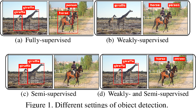 Figure 1 for WSSOD: A New Pipeline for Weakly- and Semi-Supervised Object Detection