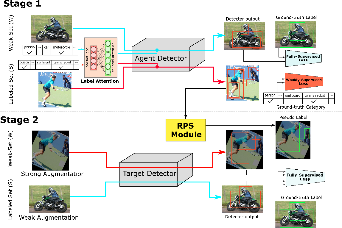 Figure 3 for WSSOD: A New Pipeline for Weakly- and Semi-Supervised Object Detection