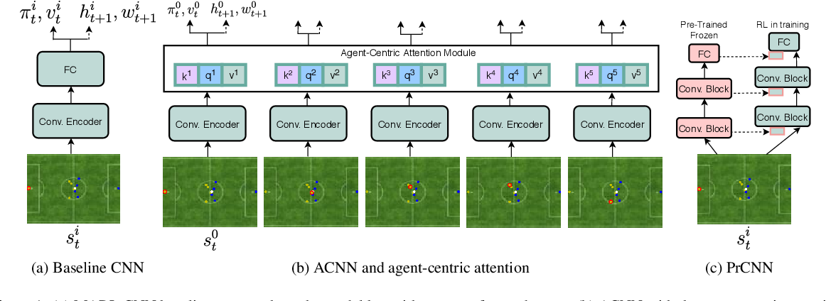 Figure 1 for Agent-Centric Representations for Multi-Agent Reinforcement Learning