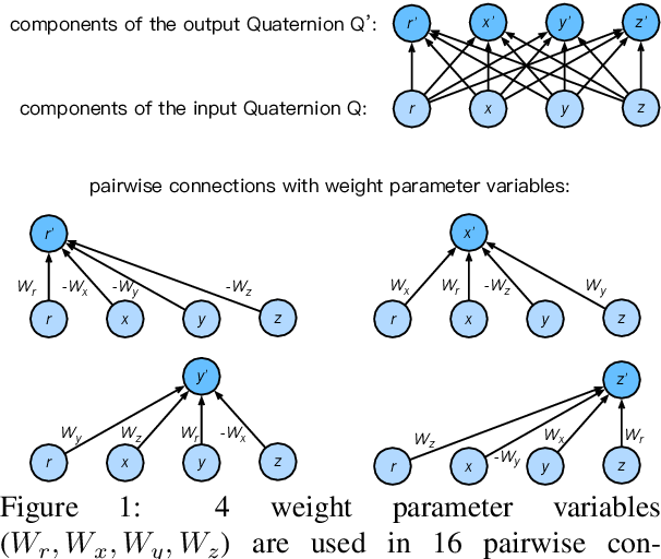 Figure 1 for Lightweight and Efficient Neural Natural Language Processing with Quaternion Networks