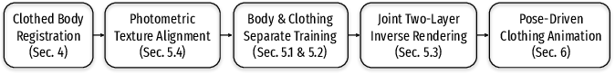Figure 3 for Explicit Clothing Modeling for an Animatable Full-Body Avatar