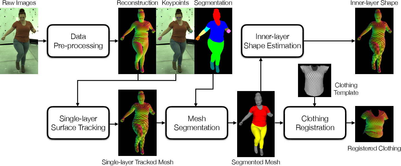 Figure 4 for Explicit Clothing Modeling for an Animatable Full-Body Avatar