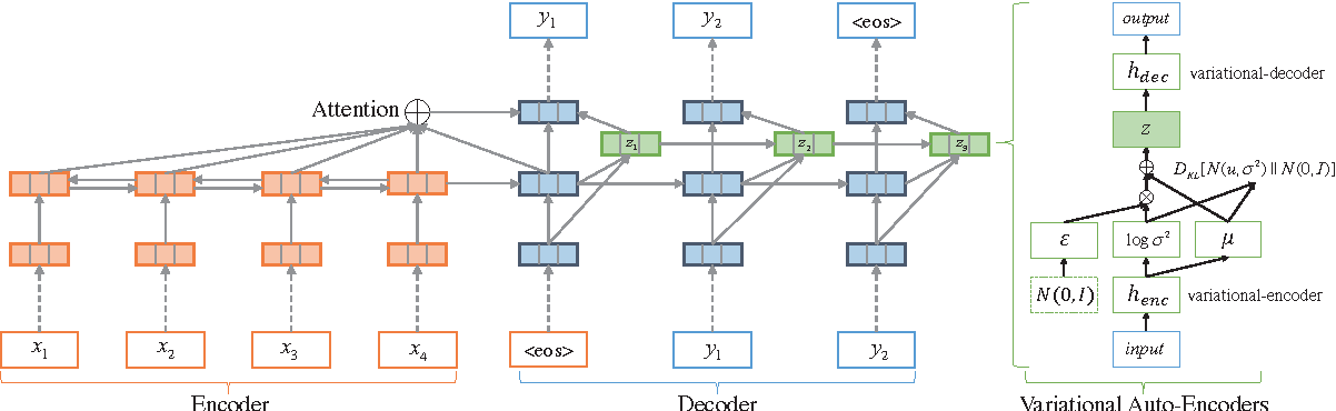Figure 3 for Deep Recurrent Generative Decoder for Abstractive Text Summarization