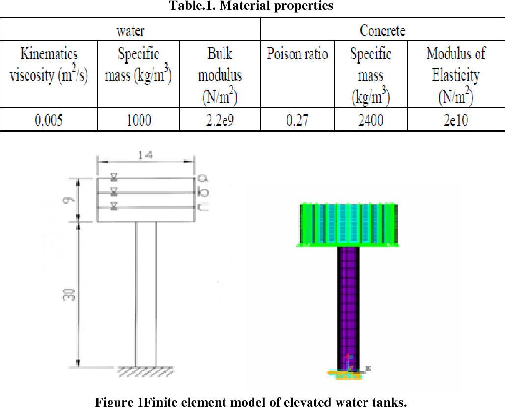 PDF] Analysis and Design of Water Tank with Interaction between