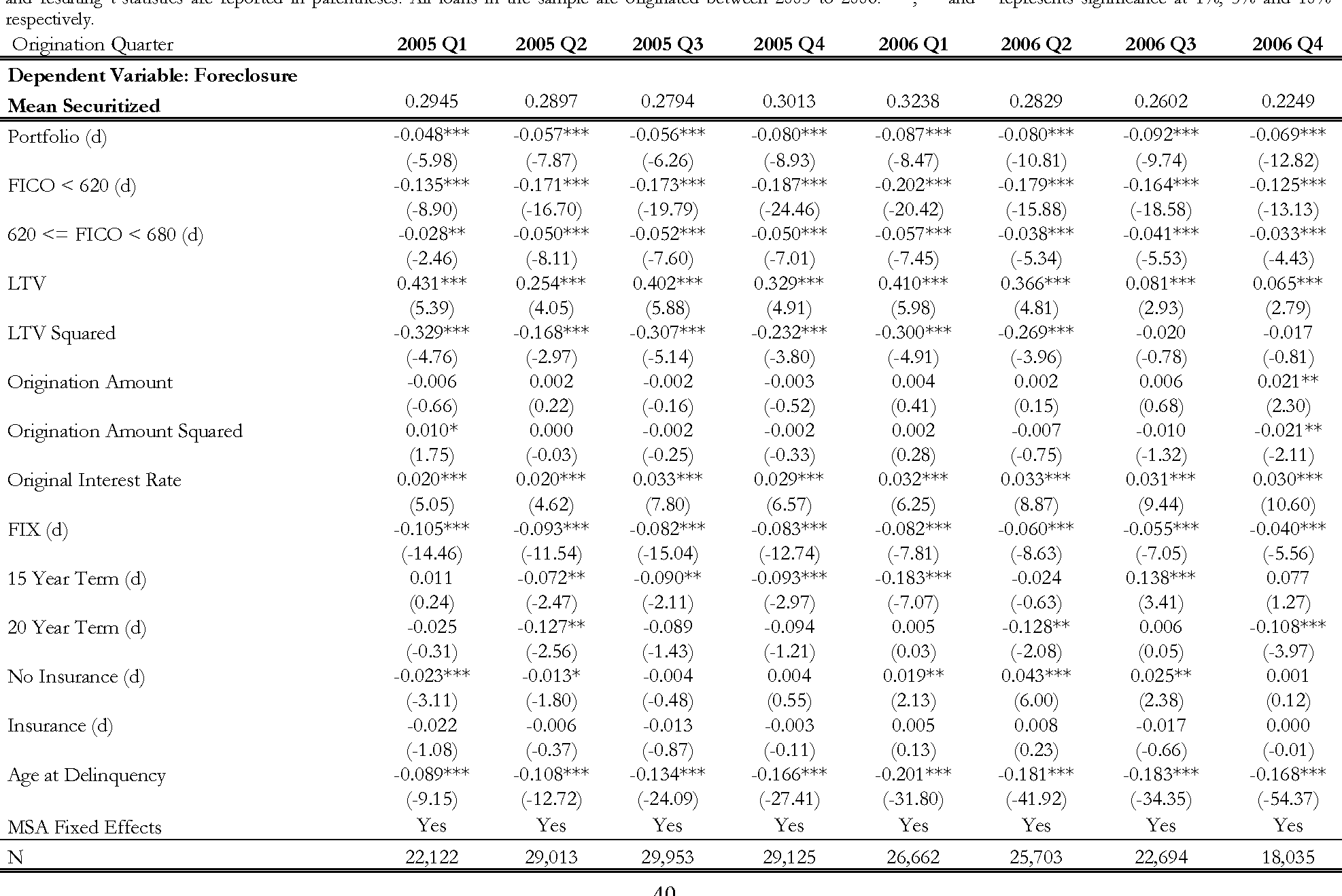 Table 6  Logit Regression of Default Conditional on 60+ Delinquency and  Tough Liquidation Laws 25cb0de26e35f