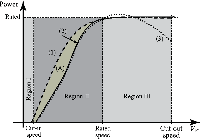 Figure 1 from Pitch control for a constant-speed wind turbine using