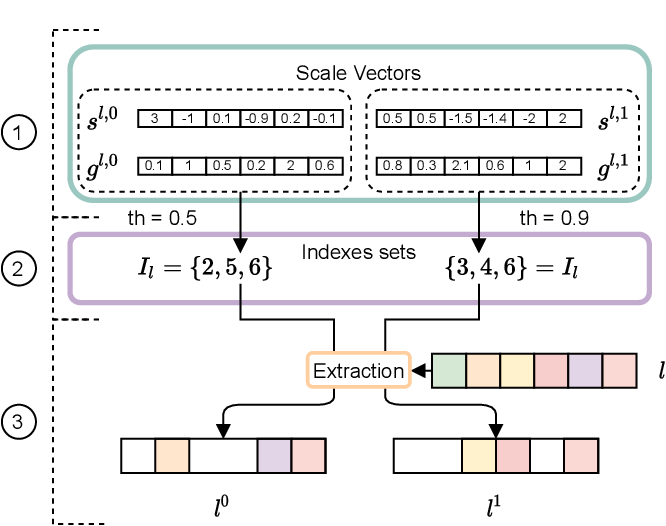 Figure 1 for Structured Ensembles: an Approach to Reduce the Memory Footprint of Ensemble Methods