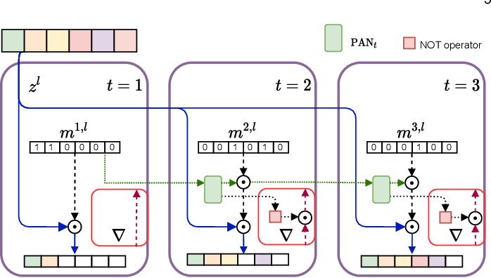 Figure 3 for Structured Ensembles: an Approach to Reduce the Memory Footprint of Ensemble Methods